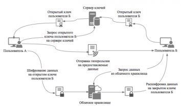 Безопасный способ обмена и хранения данных с использованием