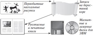 Глава 1 Представление информации в ЭВМ / Основы информатики