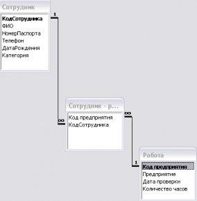 . Логическая модель базы данных