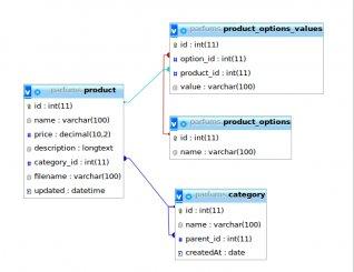 Как организовать хранение пользователей в базе данных с разными