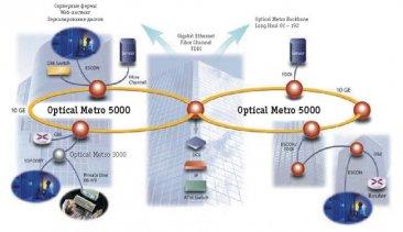 Nortel Optical Metro серии 5 | logictel.ru