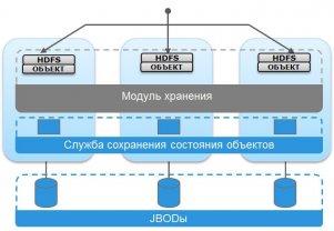 Object Storage — Ближайшее будущее систем хранения данных / Блог