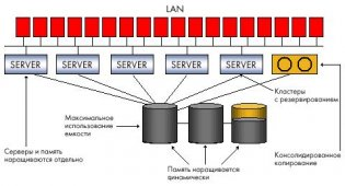 Системы хранения данных и резервного копирования